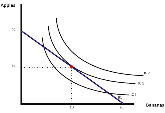 indifference-curves-examples