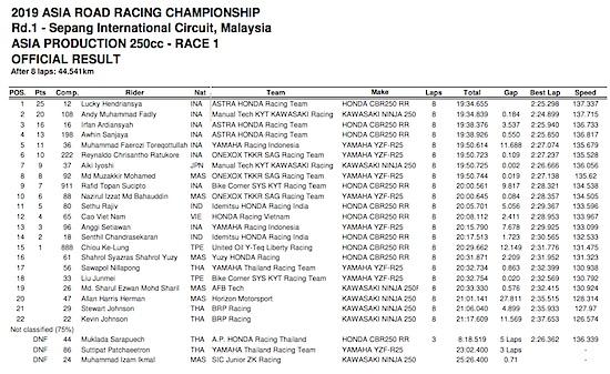Catatan waktu race1 ARRC 2019