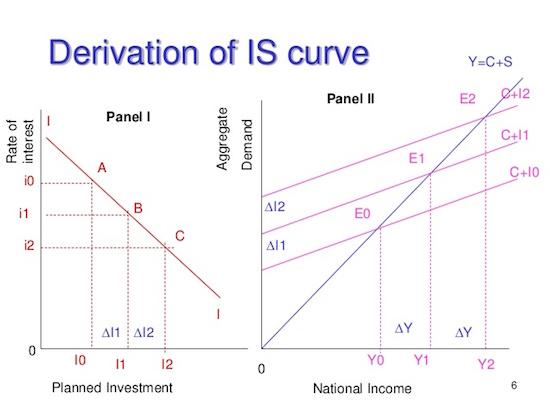 IS Curve 1