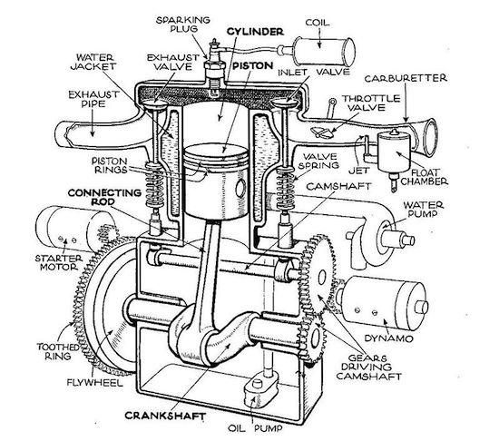 Single Cylinder Side valve