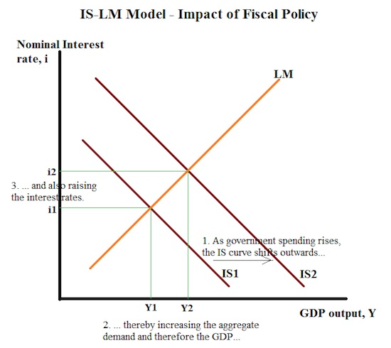 IS Curve Impact Fiscal Policy
