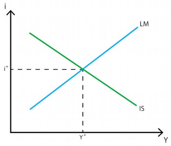 IS-LM Curve Keynes