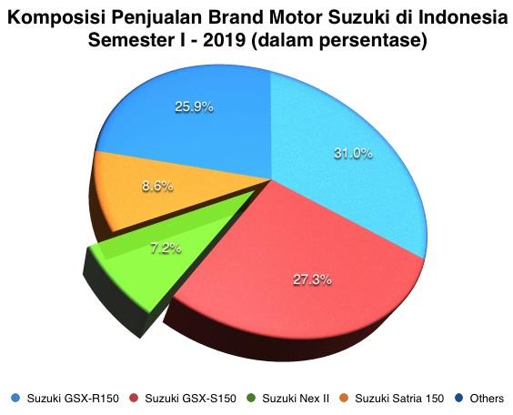 Brand Suzuki Komposisi I-2019