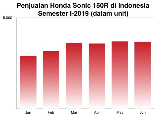 Honda Sonic 150R I-2019