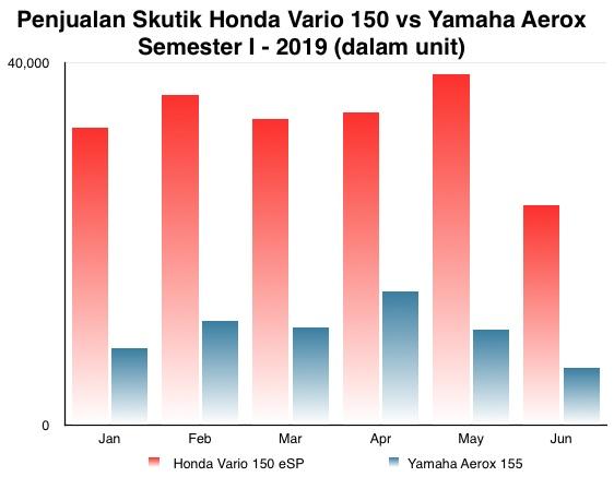 Honda Vario 150 vs Aerox revised I-2019
