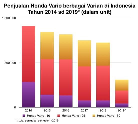 Honda Vario graph I-2019