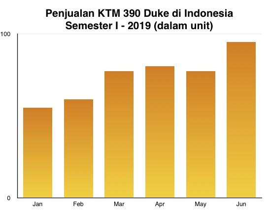KTM Duke 390 graph