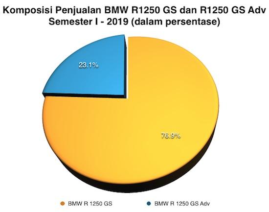 Komposisi BMW R1250GS