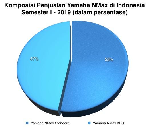 Komposisi Penjualan Yamaha NMax