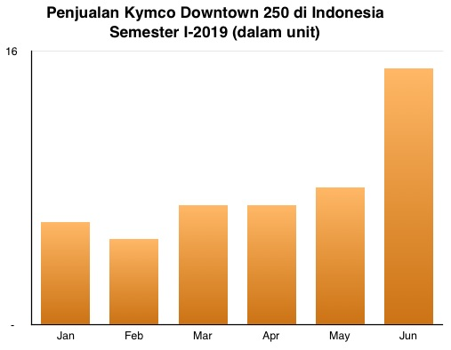 Kymco Downtown 250 graph