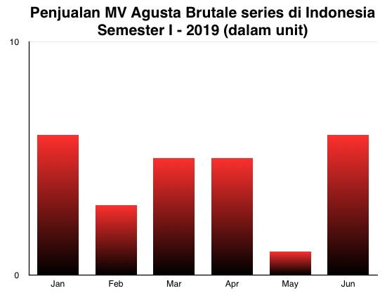MV Agusta Brutale I-2019