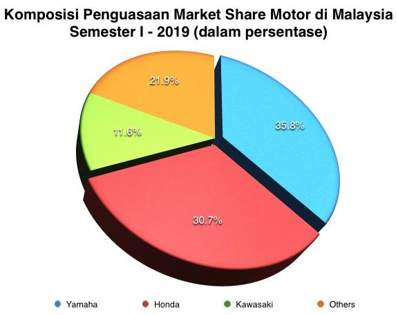 Malaysia Market Share I-2019