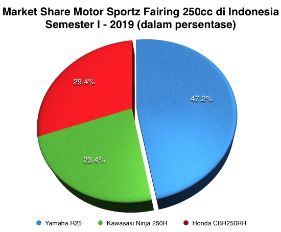 Market Share Motor Sportz Fairing 250cc