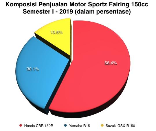 Motor sportz fairing 150cc