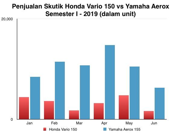 Penjualan Aerox vs Vario 150 I-2019