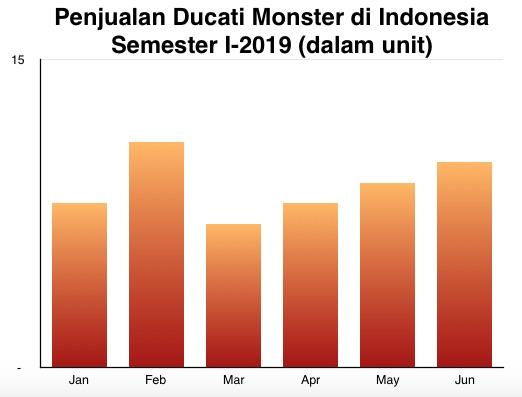 Penjualan Ducati Monster I-2019