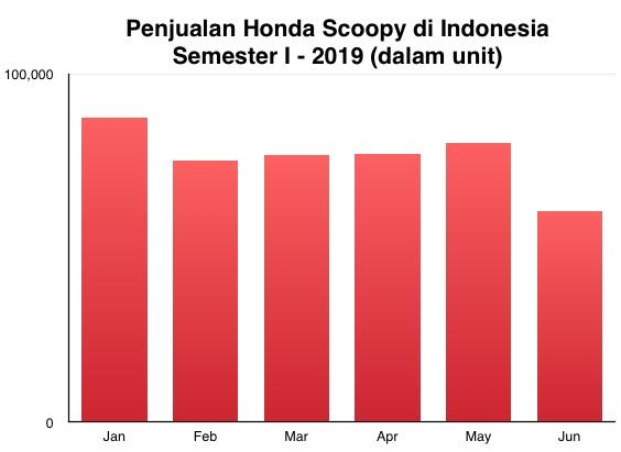 Penjualan Honda Scoopy I-2019