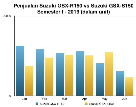 Penjualan Suzuki GSX 150 I-2019