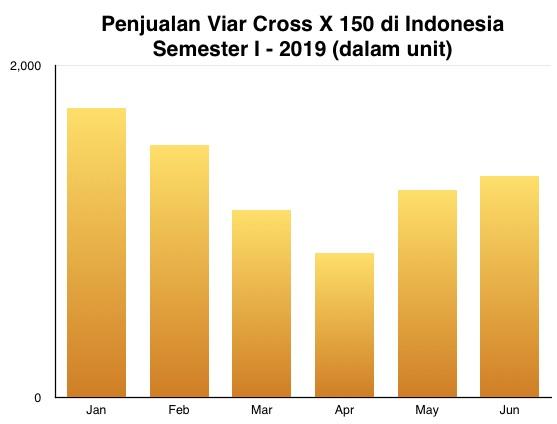 Penjualan Viar Cross X 150