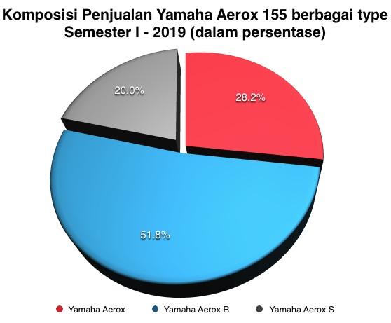 Penjualan Yamaha Aerox 155
