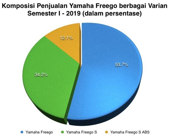 Persentase Yamaha Freego Semester 1 - 2019