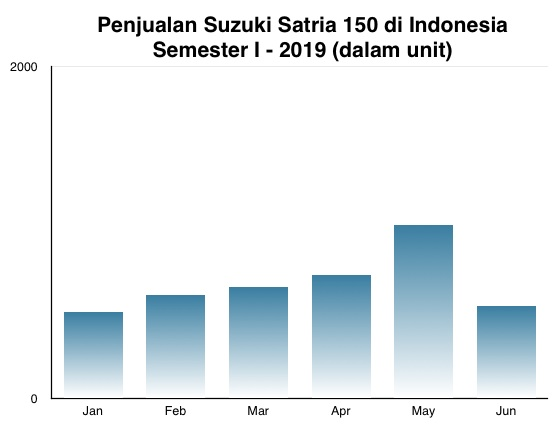 Suzuki Satria Sales I-2019