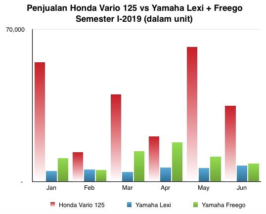 Vario 125 vs Lexi Freego I-2019