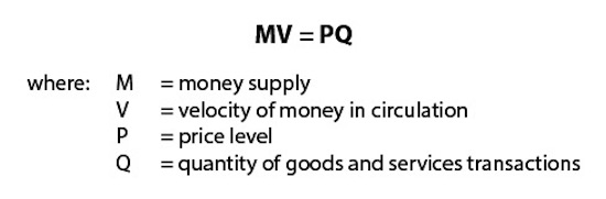 Velocity-of-Money-Formula