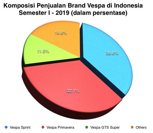 Vespa Komposisi I-2019 Indonesia