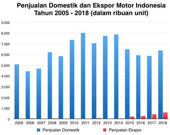 Domestik dan Ekspor Motor Indonesia