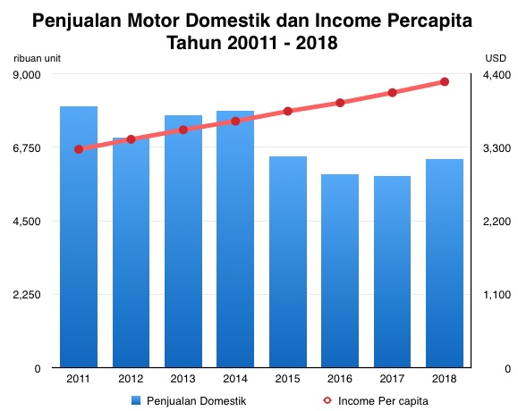 Income Percapita vs Motor Sales
