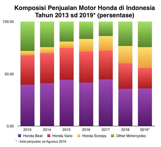 Grafik Honda bulan 8-2019