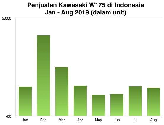 Kawasaki W175 graph aug 2019