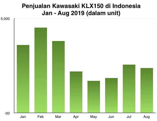 Penjualan Kawasaki KLX150 2019