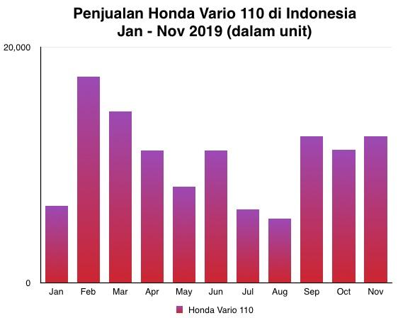 Penjualan Honda Vario 110 Nov 2019