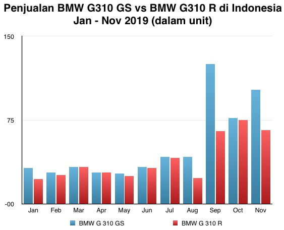 Graph BMW G310GS vs BMW G310R