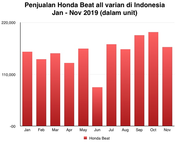 Honda Beat Jan - Nov 2019