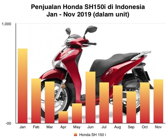 Honda SH150i nov 2019