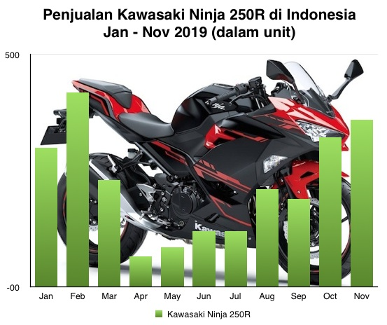 Ninja 250R Nov 2019