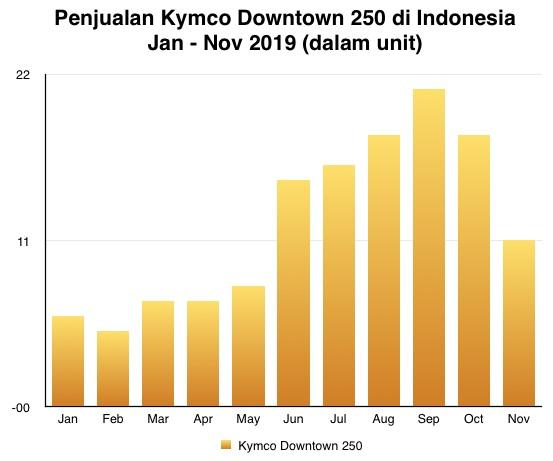 Kymco Downtown 250 graph