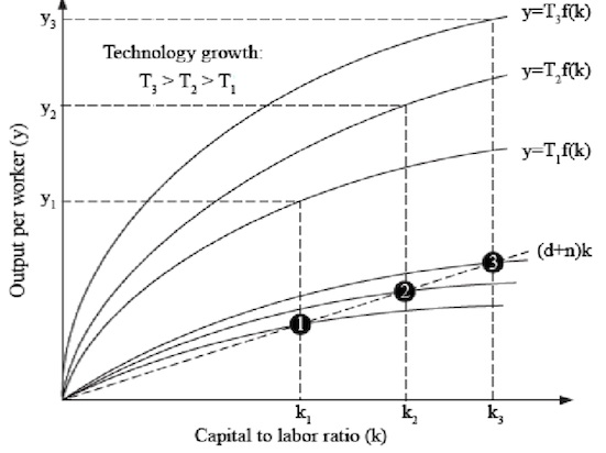 Technological change in Robert Solow