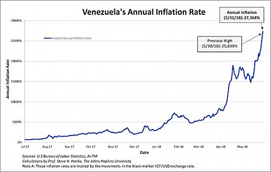 Venezuela inflation graph