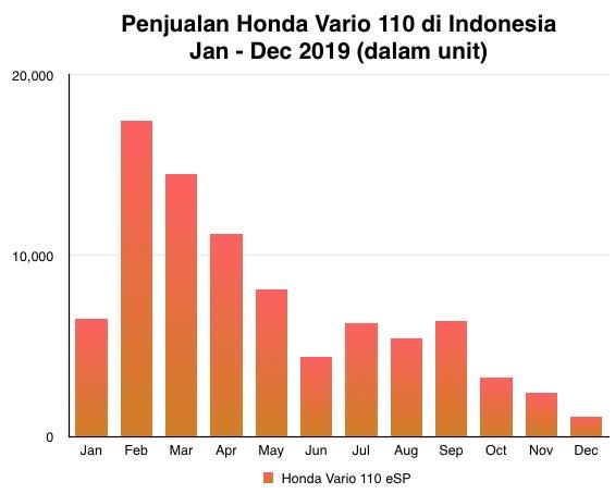 Graph 2019 Vario 110