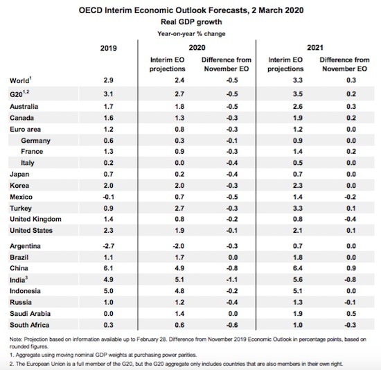OECD Report GDP Growth