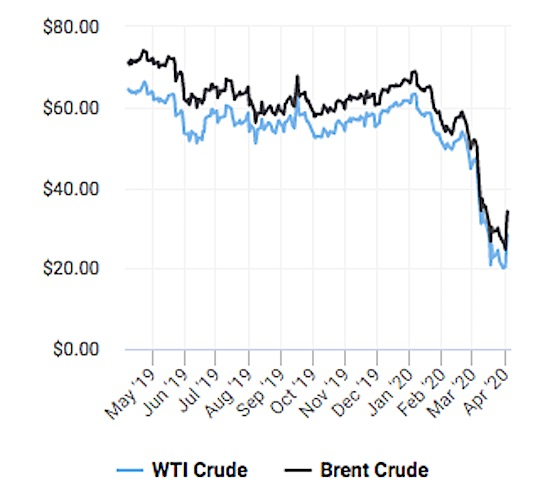 Oil Price WTI vs Brent