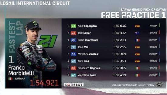 Losal MotoGP 2021 FP1
