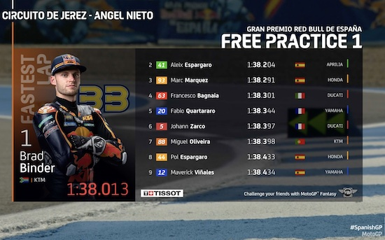 2021 FP1 Jerez Spain
