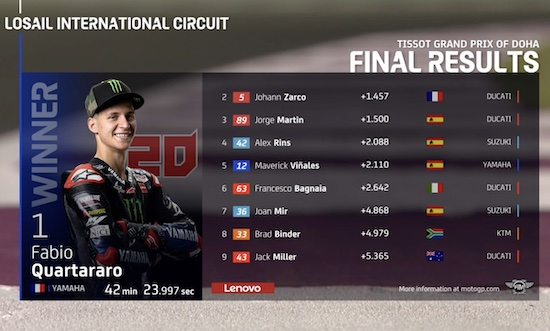 MotoGP race-2 2021 result