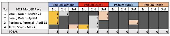 Capaian MotoGP race 4