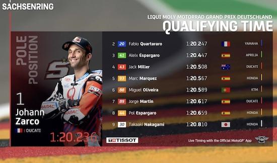 Sachsenring MotoGP 2021 Q2